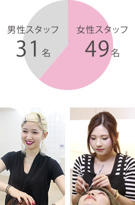 円グラフ:女性スタッフ49名、男性スタッフ31名